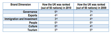 The United Kingdom at the 2010 Nation Brands Index 01