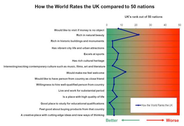 The United Kingdom at the 2010 Nation Brands Index 02