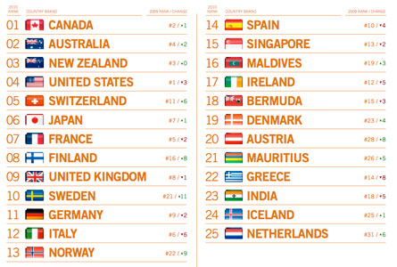 Country Brand Index 2010